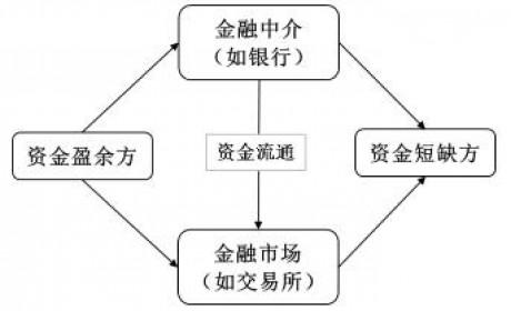 陈运红:区块链将从7大维度重塑互联网金融新时代